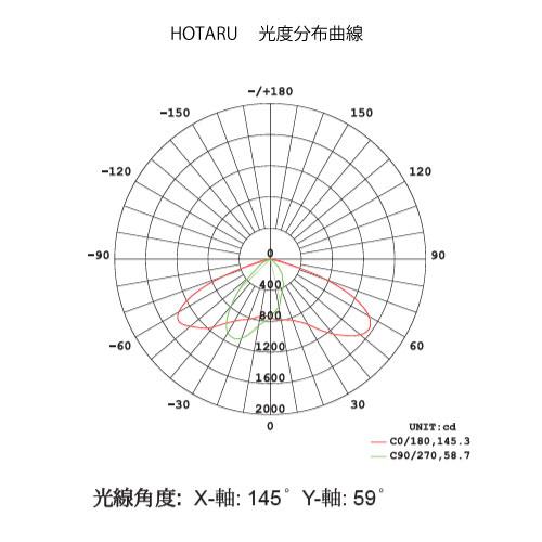 HOTARU-8020 照度図 LEDソーラー外灯(街灯)・照明 仕様図