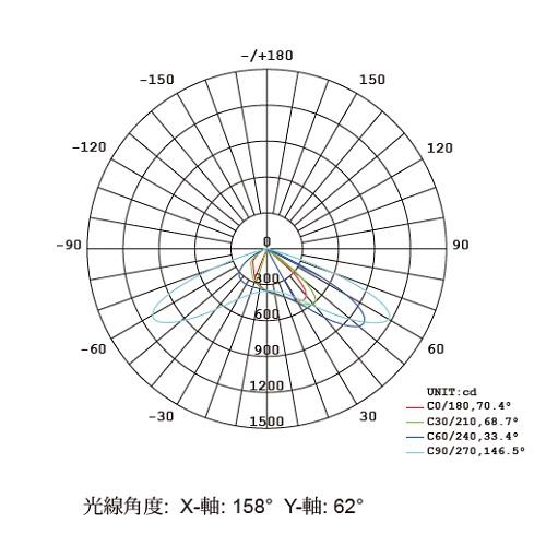 LEDソーラー外灯 ペガサス 仕様図 PEGASASU.100.30光配分布について
